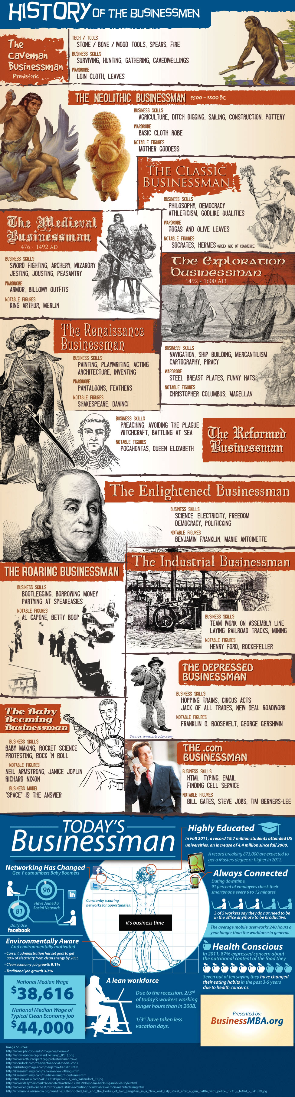 History of the Businessman