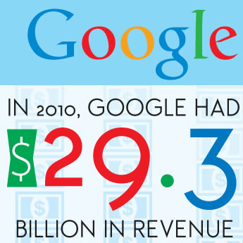 2010 Google Revenue