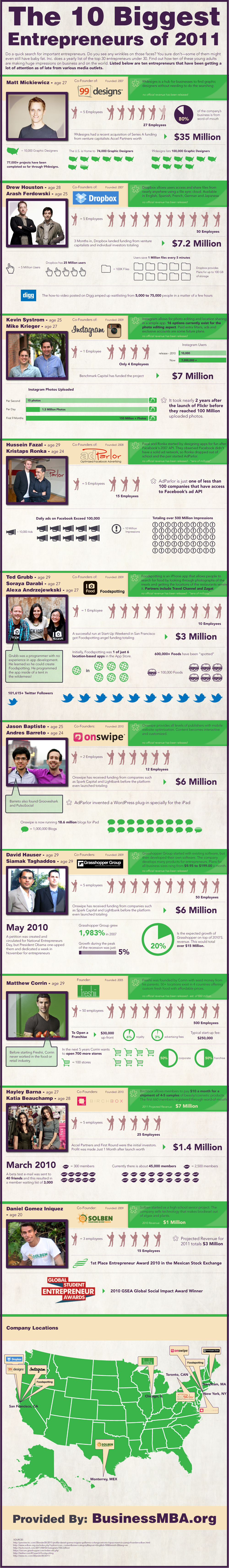 Top Entrepreneurs 2011