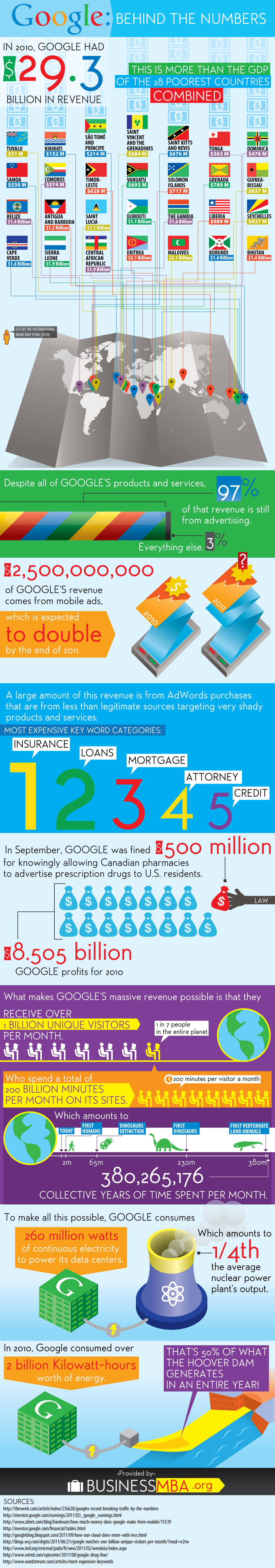 Infographic: How Profitable is Google?